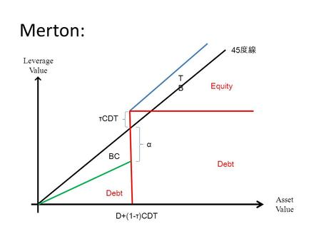 Merton: 45 度線 Leverage Value Asset Value D+(1-τ)CDT τCDT BC Equity Debt α TBTB.