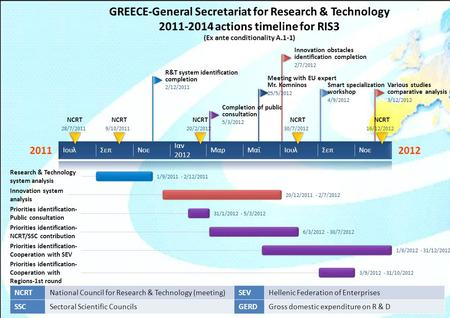 GREECE-General Secretariat for Research & Technology 2011-2014 actions timeline for RIS3 (Ex ante conditionality A.1-1) NCRTNational Council for Research.