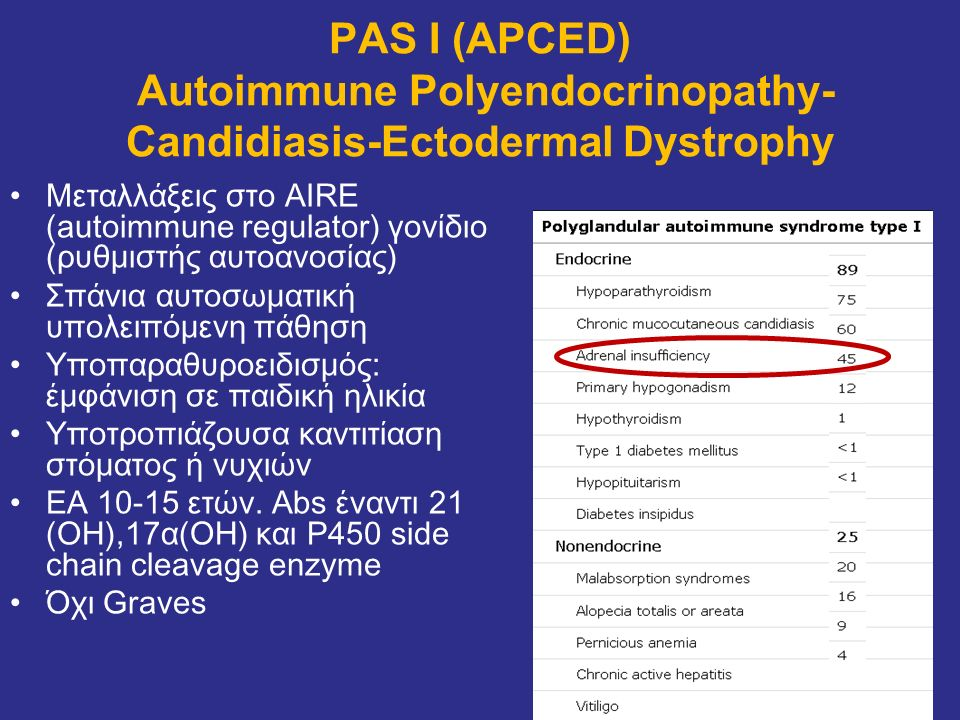 PAS I (APCED) Αutoimmune Polyendocrinopathy-Candidiasis-Ectodermal Dystrophy
