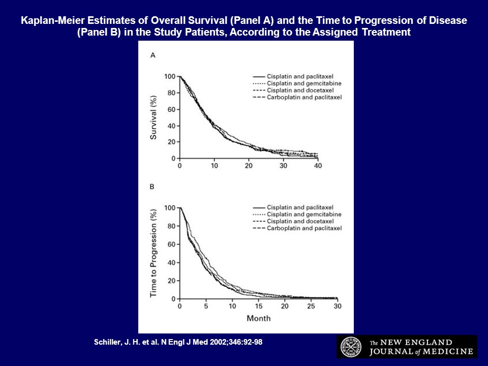 Kaplan-Meier Estimates of Overall Survival (Panel A) and the Time to Progression of Disease (Panel B) in the Study Patients, According to the Assigned Treatment
