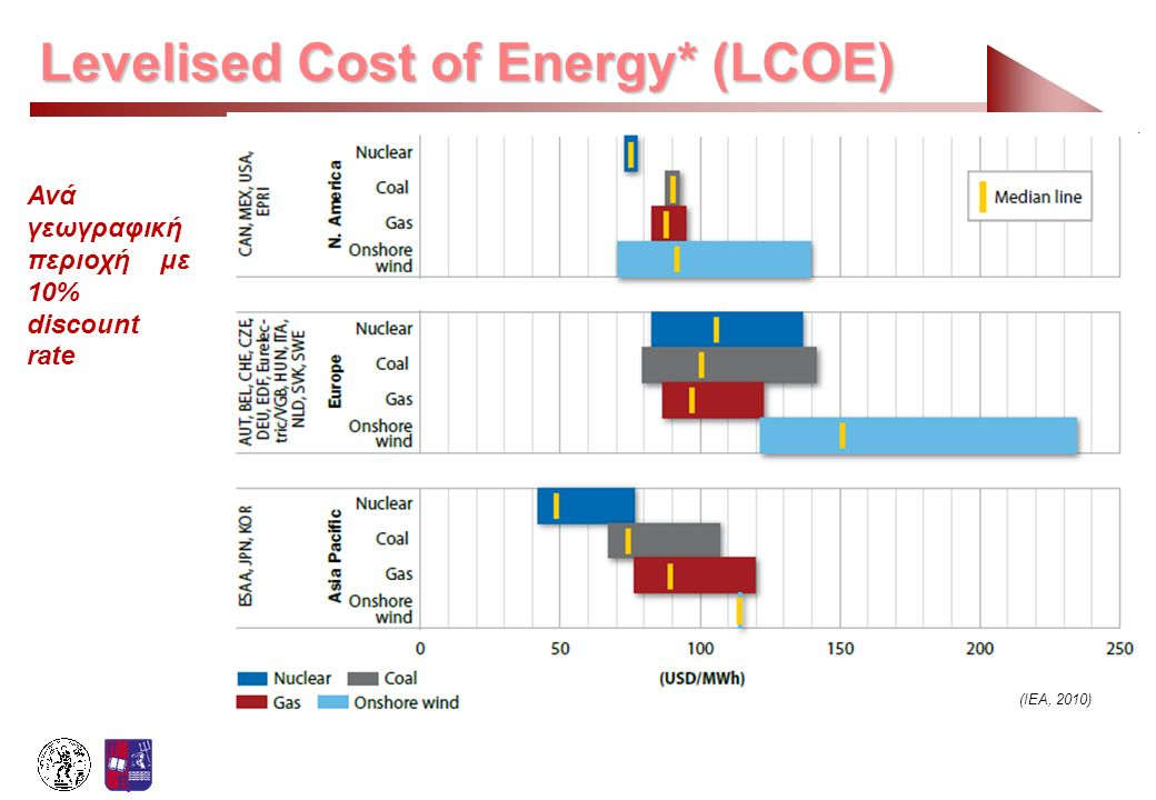 Levelised Cost of Energy* (LCOE)