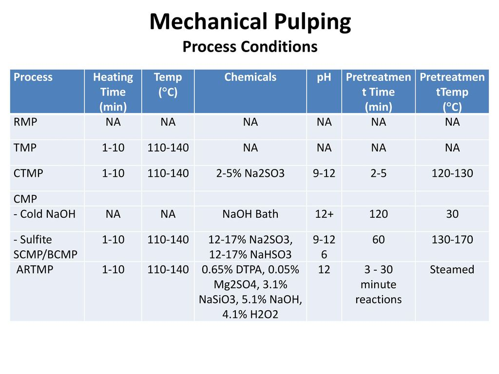 TMP, ThermoMechanical Pulping process