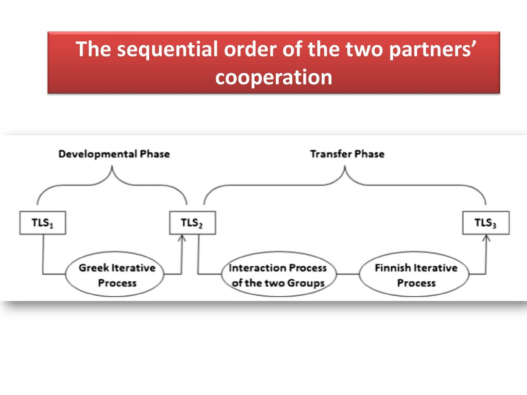 The sequential order of the two partners' cooperation