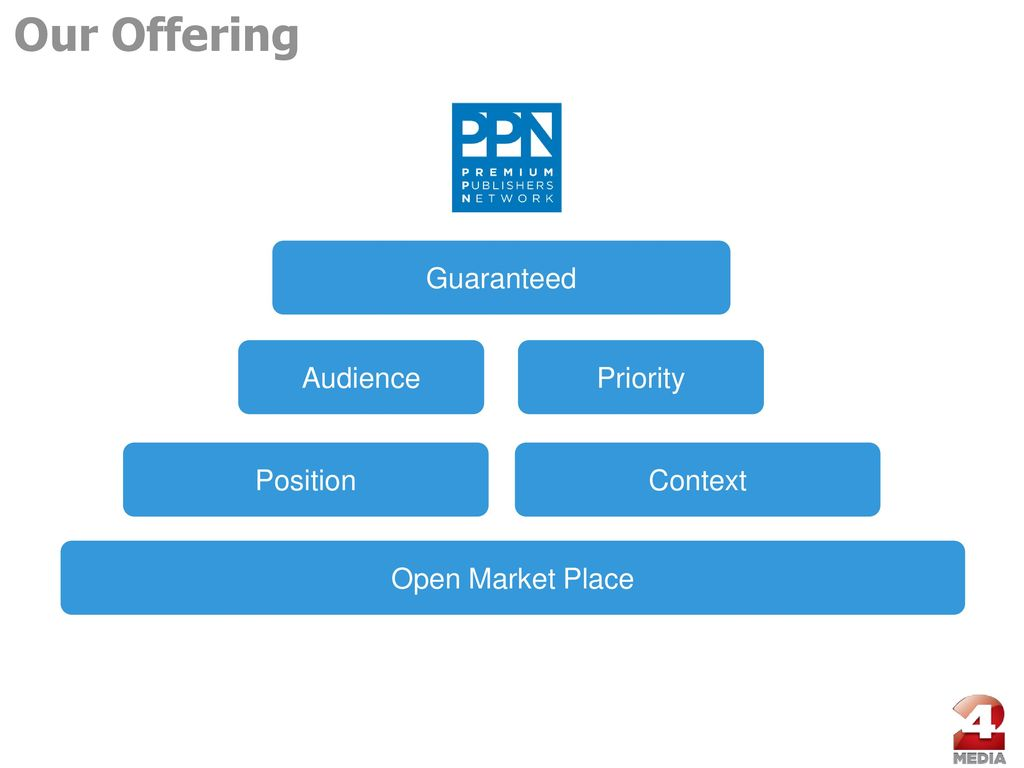 ad314ea3fe1 Our Offering Guaranteed Audience Priority Position Context