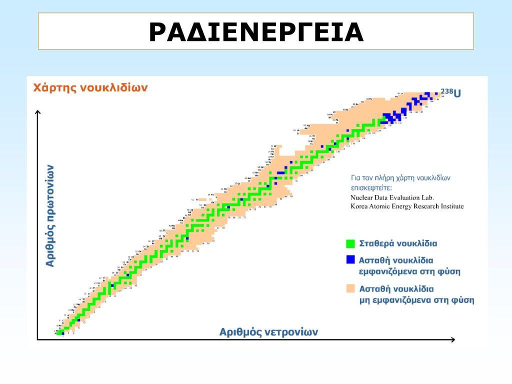 χρονολόγηση με ραδιενέργεια