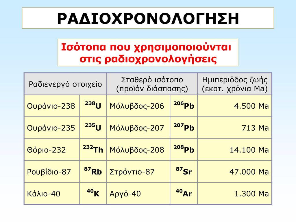 Στοιχεία που χρησιμοποιούνται σε ραδιενεργό χρονολόγηση