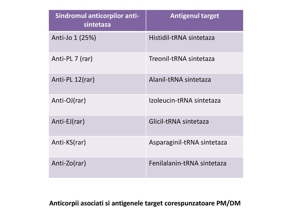 Sindromul anticorpilor anti-sintetaza