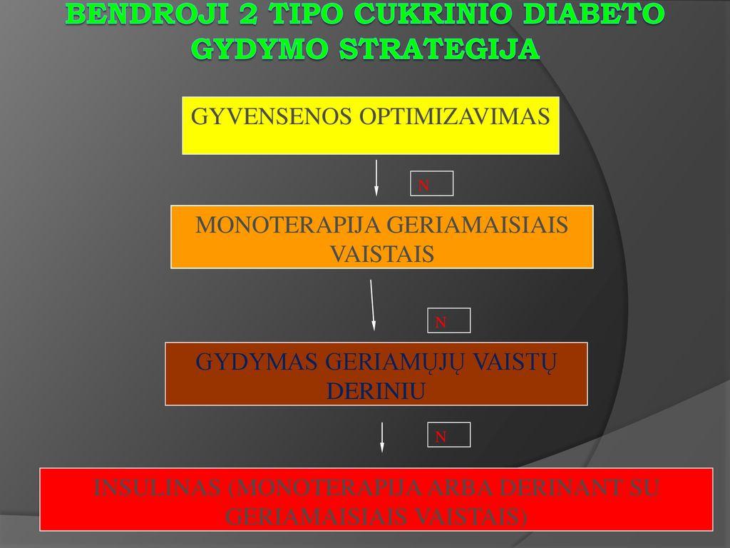 vaistai nuo hipertenzijos ir 2 tipo diabeto kiek riebalų galima suvalgyti sergant hipertenzija