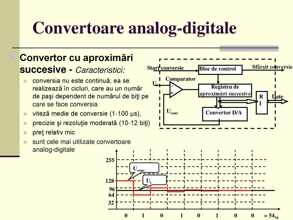 Convertoare analog-digitale