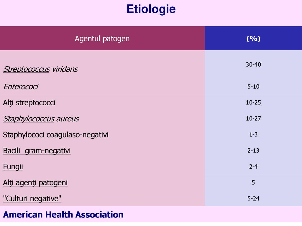 Etiologie American Health Association Agentul patogen