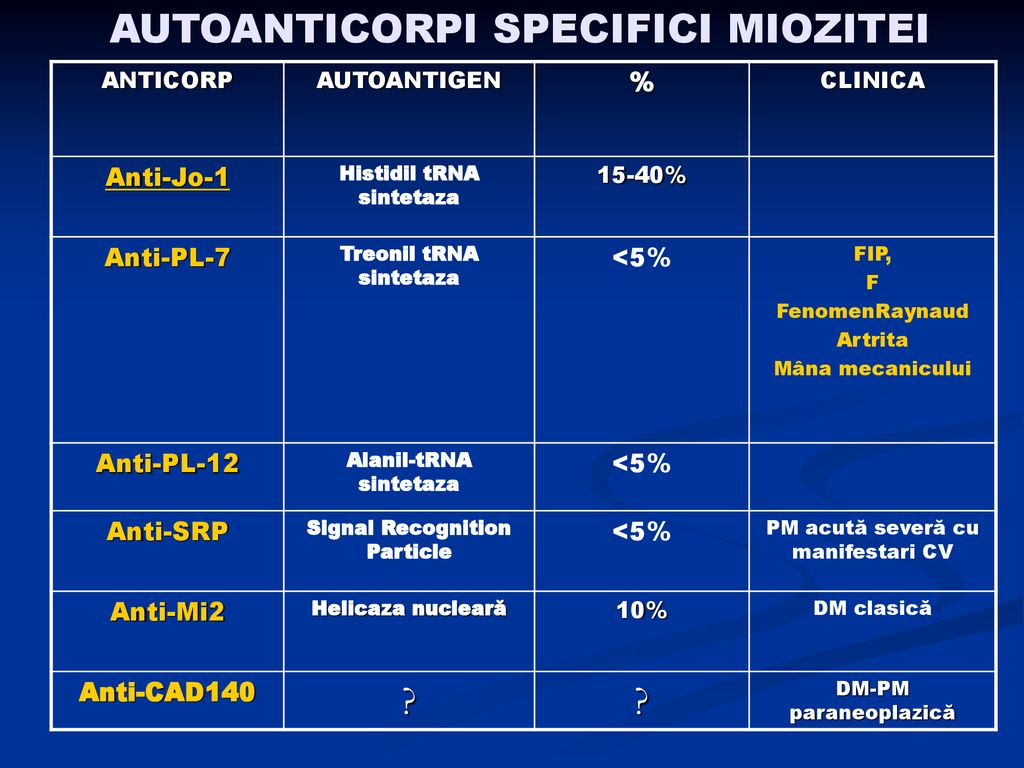 AUTOANTICORPI SPECIFICI MIOZITEI