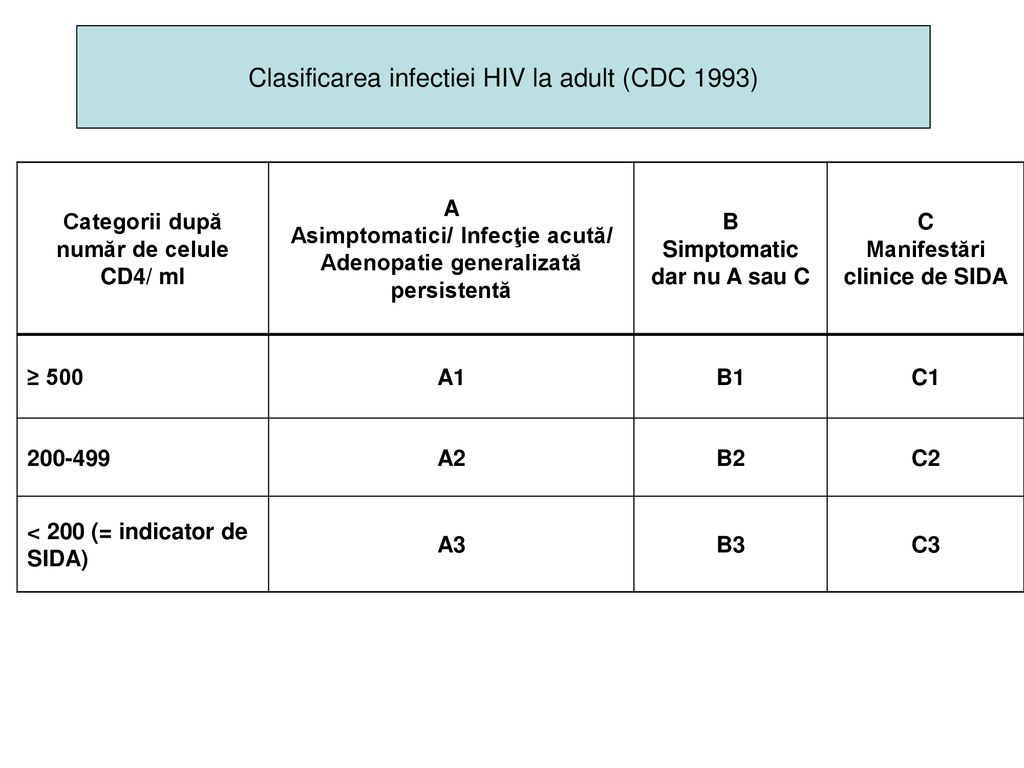 Clasificarea infectiei HIV la adult (CDC 1993)