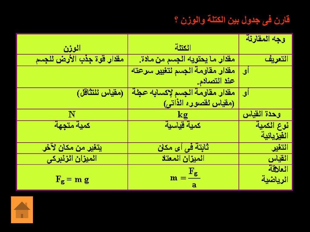 جدول الفرق بين الكتلة والوزن