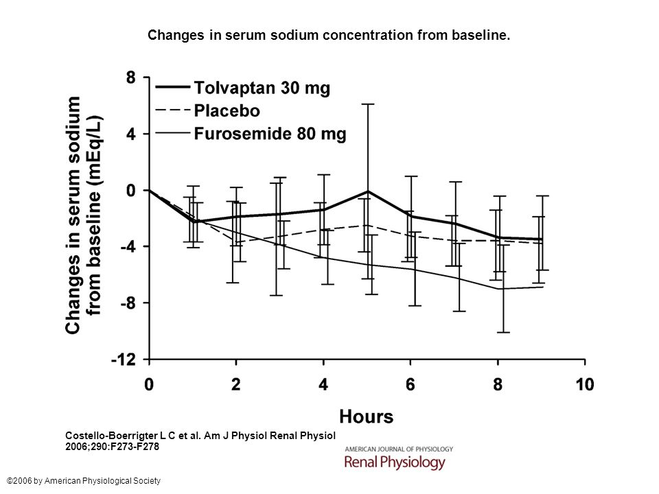 Changes in serum sodium concentration from baseline.