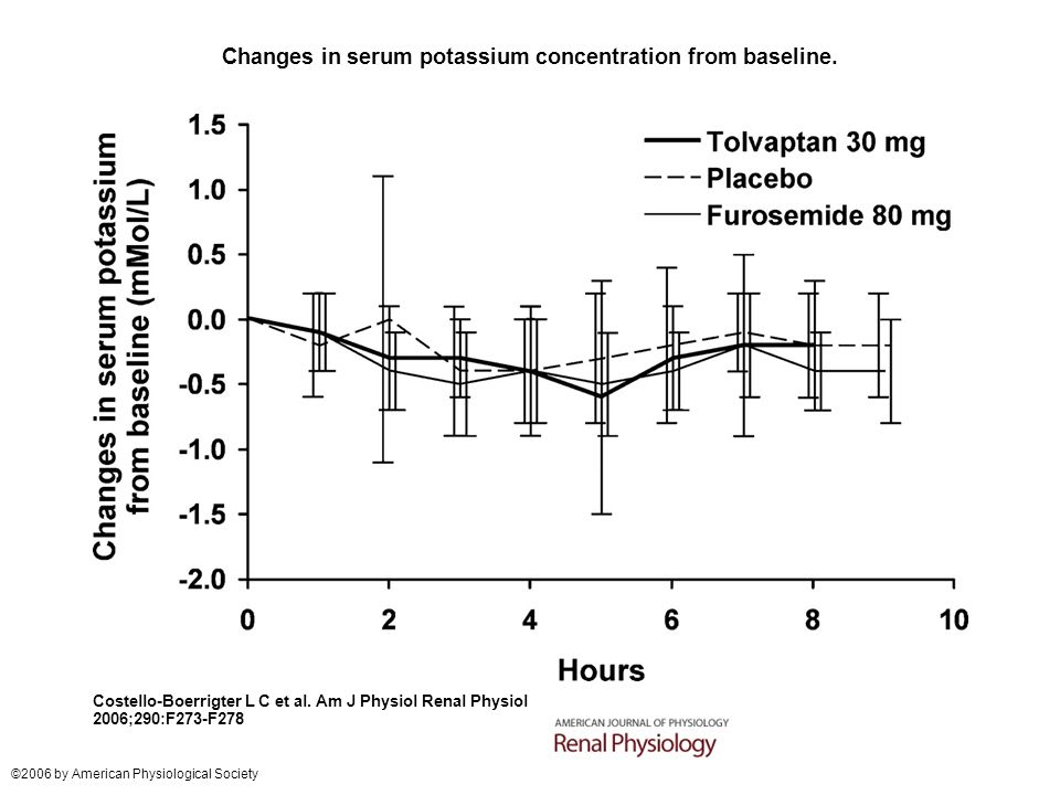 Changes in serum potassium concentration from baseline.