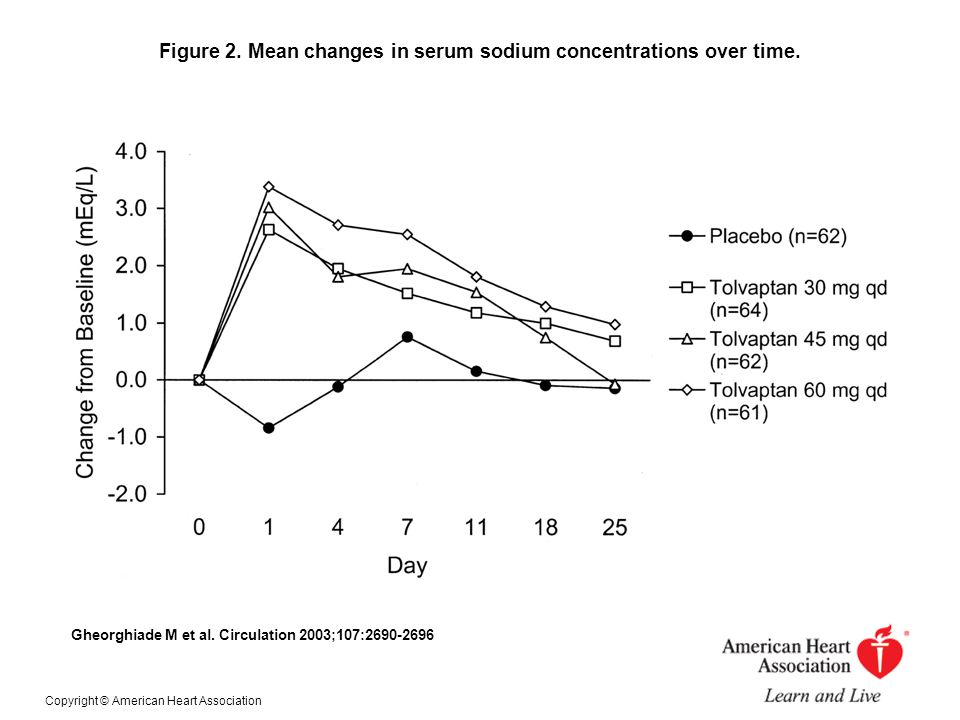Figure 2. Mean changes in serum sodium concentrations over time.