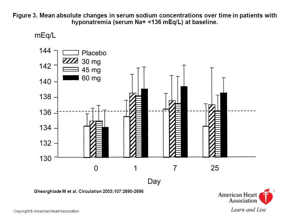 Figure 3. Mean absolute changes in serum sodium concentrations over time in patients with hyponatremia (serum Na+ <136 mEq/L) at baseline.