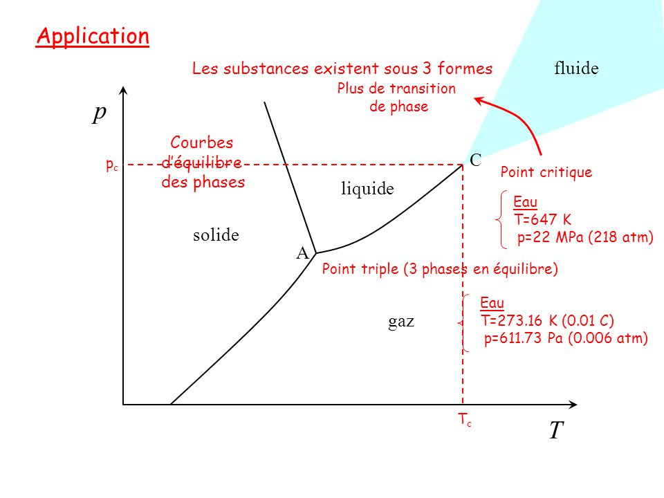 p T Application fluide C liquide solide A gaz