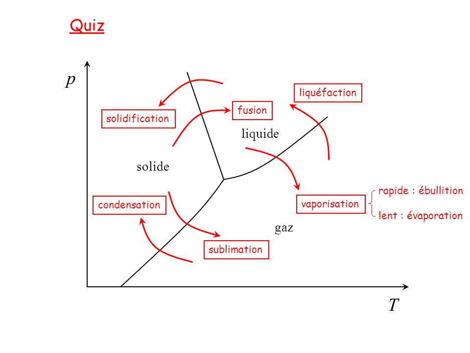 p T Quiz liquide solide gaz liquéfaction fusion solidification