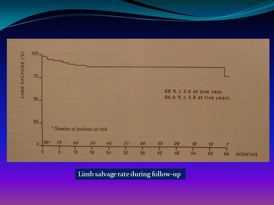 Limb salvage rate during follow-up
