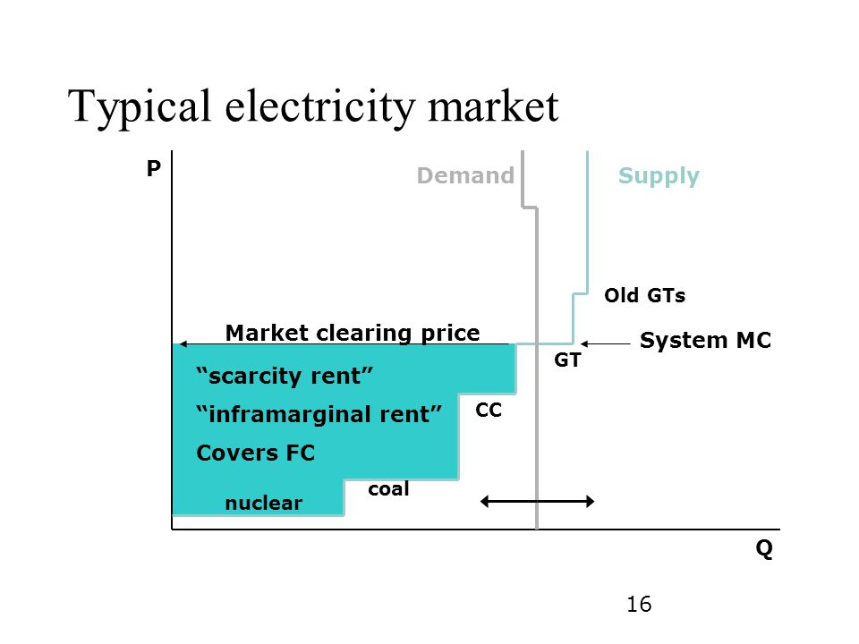 Typical electricity market