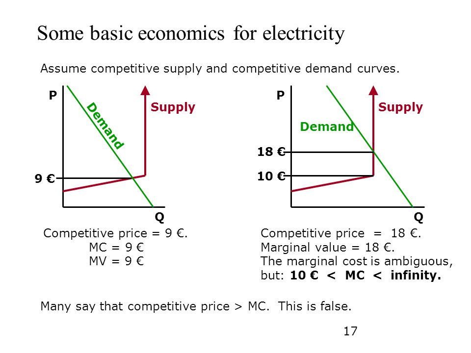 Some basic economics for electricity