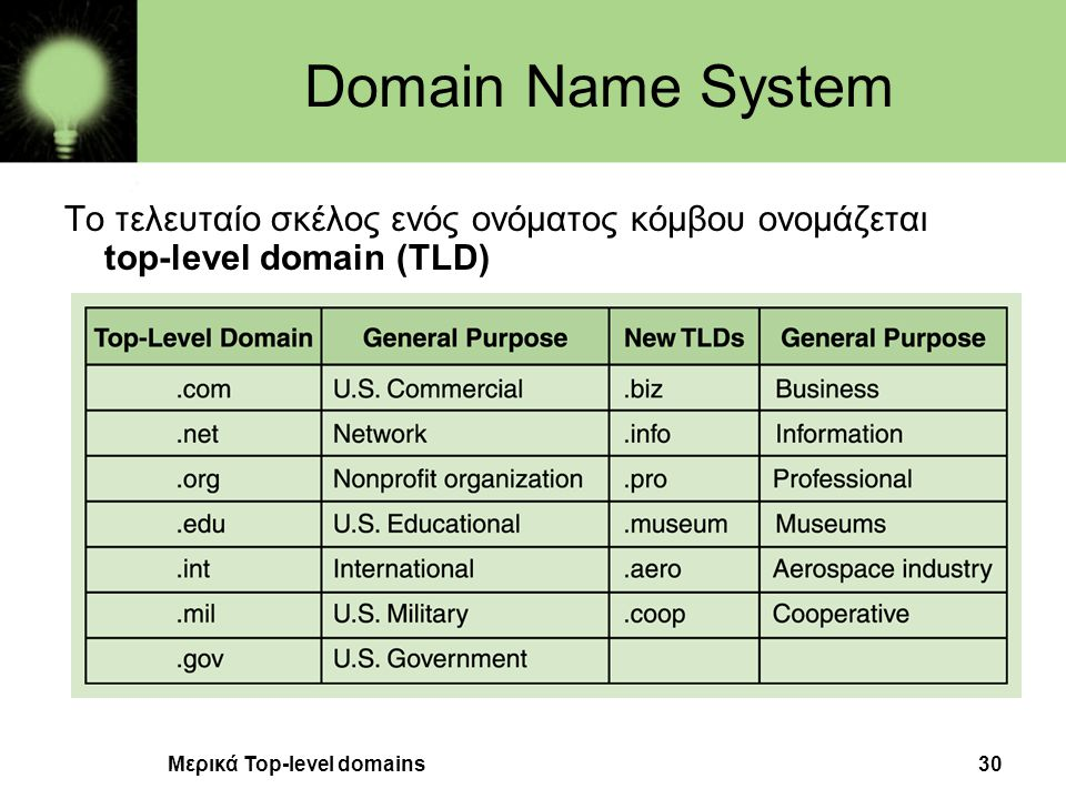Domain Name System Το τελευταίο σκέλος ενός ονόματος κόμβου ονομάζεται top-level domain (TLD) Μερικά Top-level domains.
