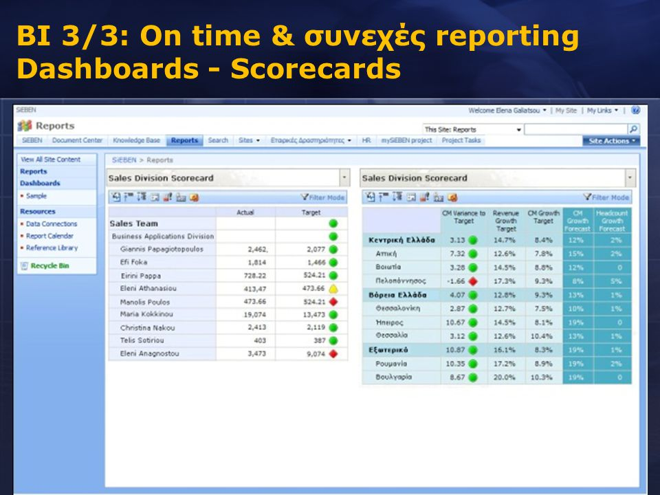 BI 3/3: On time & συνεχές reporting Dashboards - Scorecards