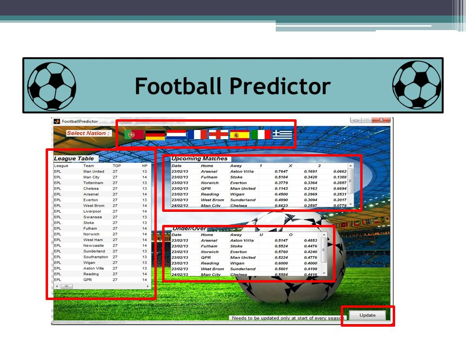 Football Predictor