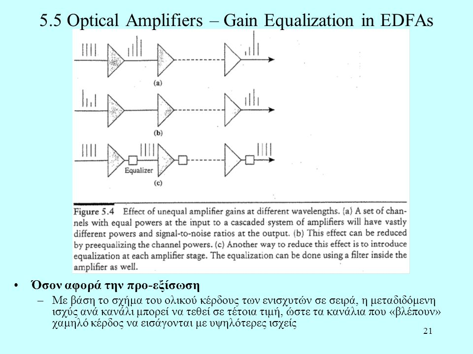5.5 Optical Amplifiers – Gain Equalization in EDFAs