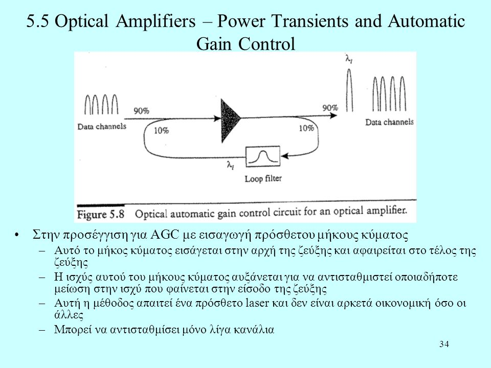 5.5 Optical Amplifiers – Power Transients and Automatic Gain Control
