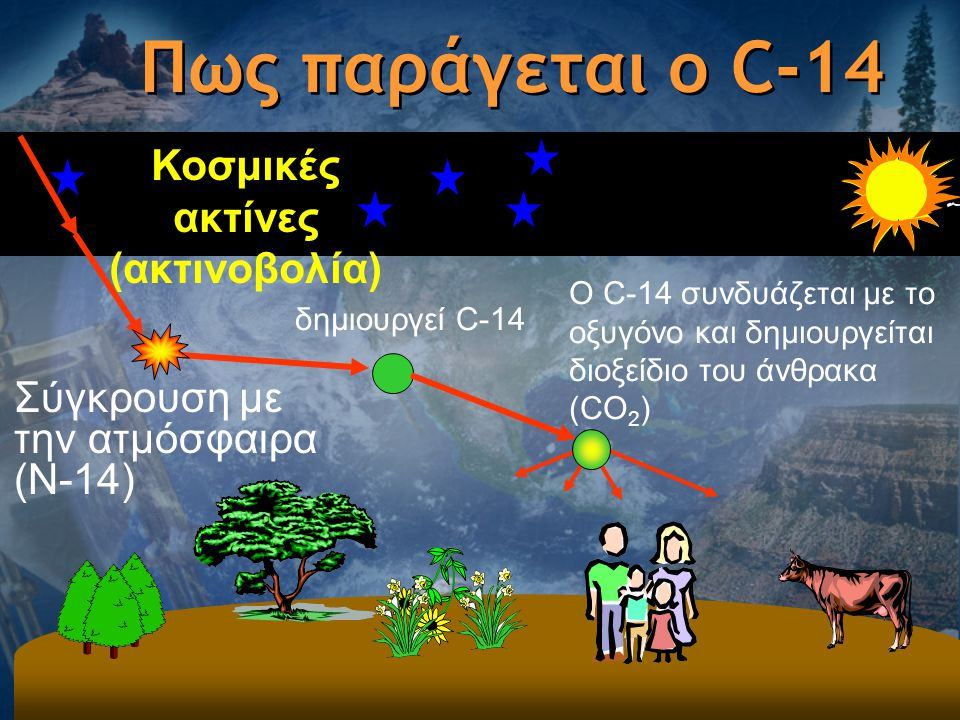 Πώς η χρονολόγηση του άνθρακα υποστηρίζει τη θεωρία της εξέλιξης