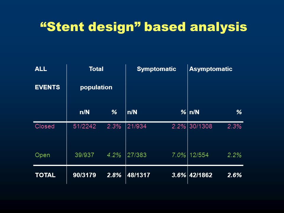 Stent design based analysis