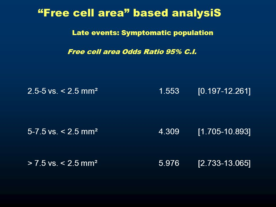 Free cell area based analysiS Late events: Symptomatic population Free cell area Odds Ratio 95% C.I.