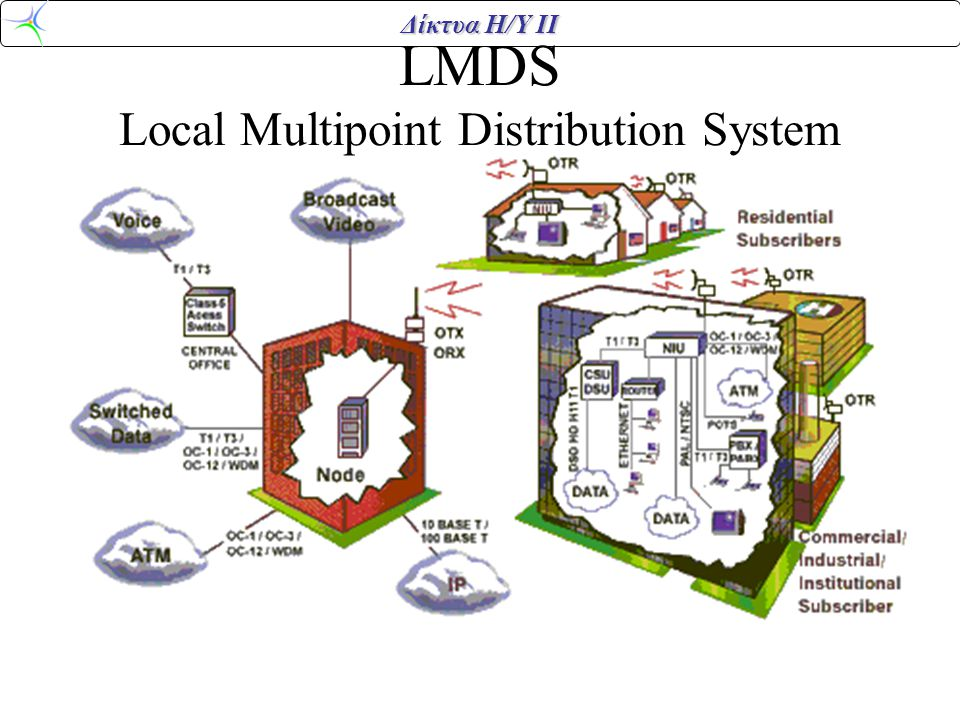 LMDS Local Multipoint Distribution System