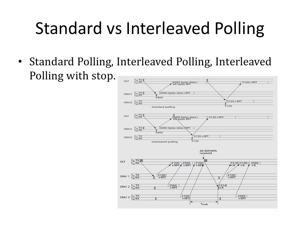 Standard vs Interleaved Polling