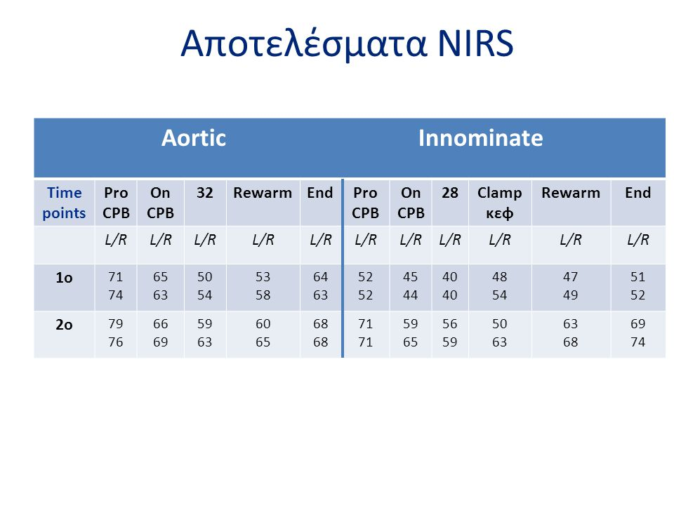 Aποτελέσματα NIRS Aortic Innominate Time points Pro CPB On CPB 32