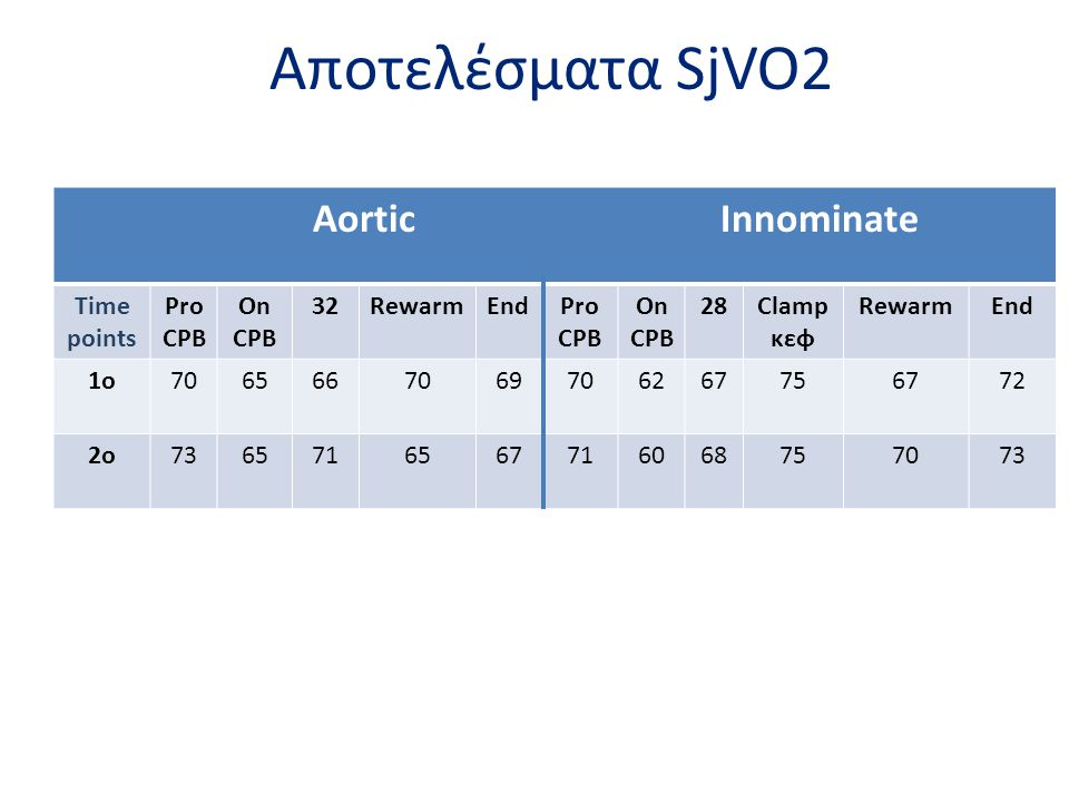 Aποτελέσματα SjVO2 Aortic Innominate Time points Pro CPB On CPB 32