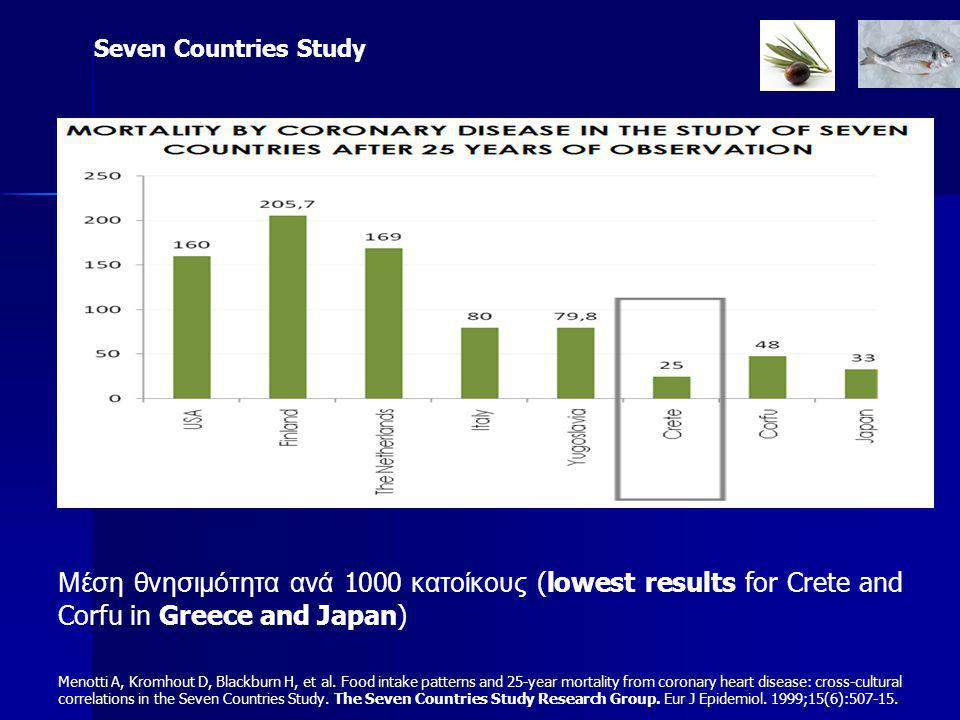 Seven Countries Study Μέση θνησιμότητα ανά 1000 κατοίκους (lowest results for Crete and Corfu in Greece and Japan)