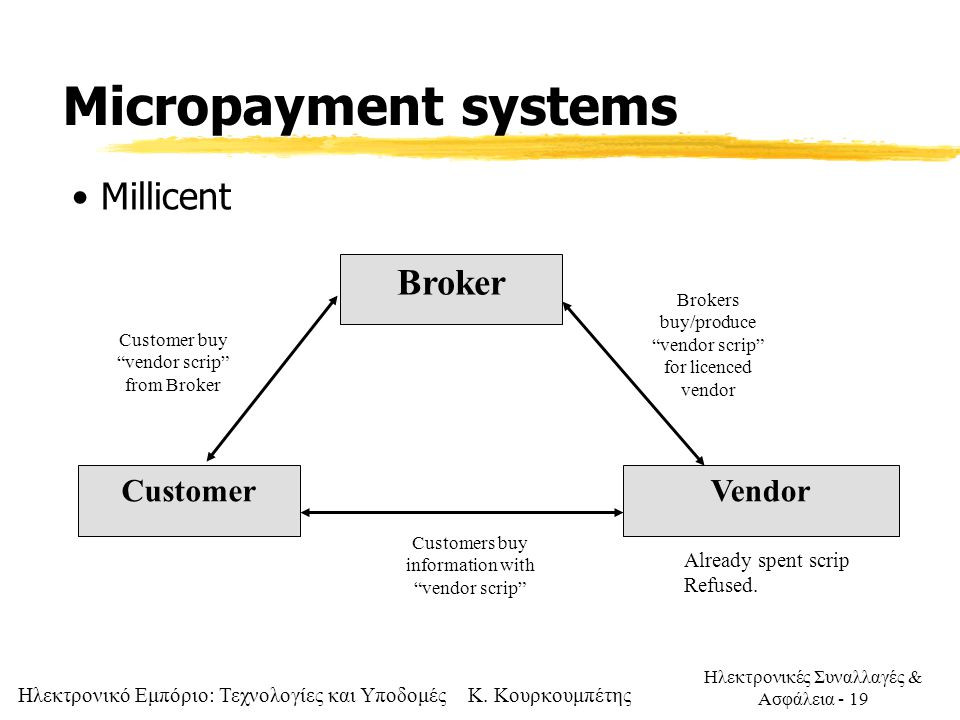 Micropayment systems Millicent Broker Customer Vendor