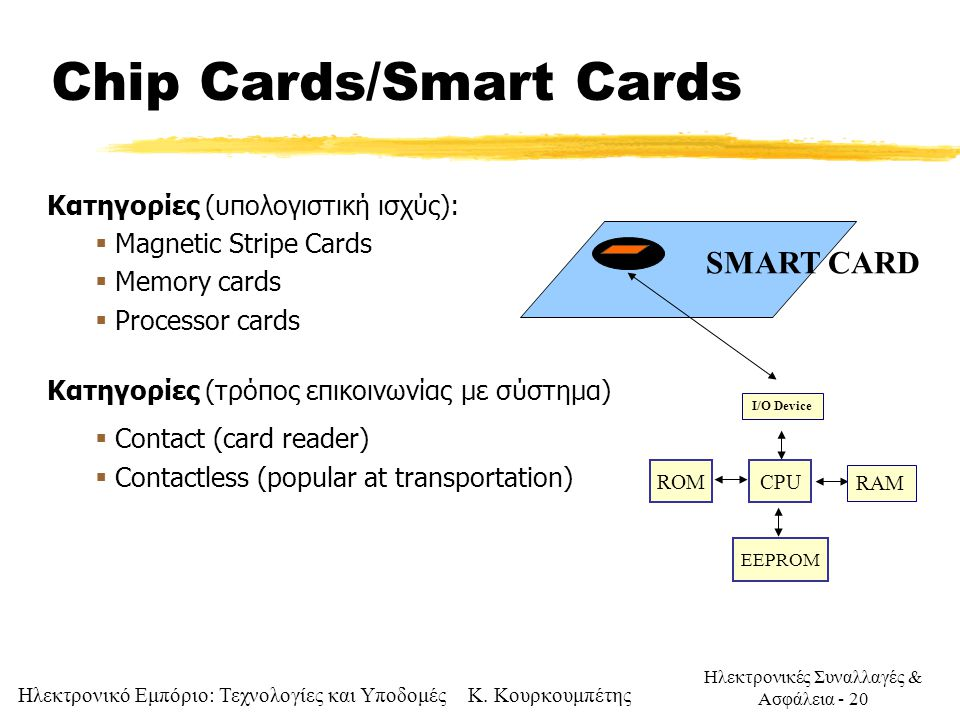 Chip Cards/Smart Cards