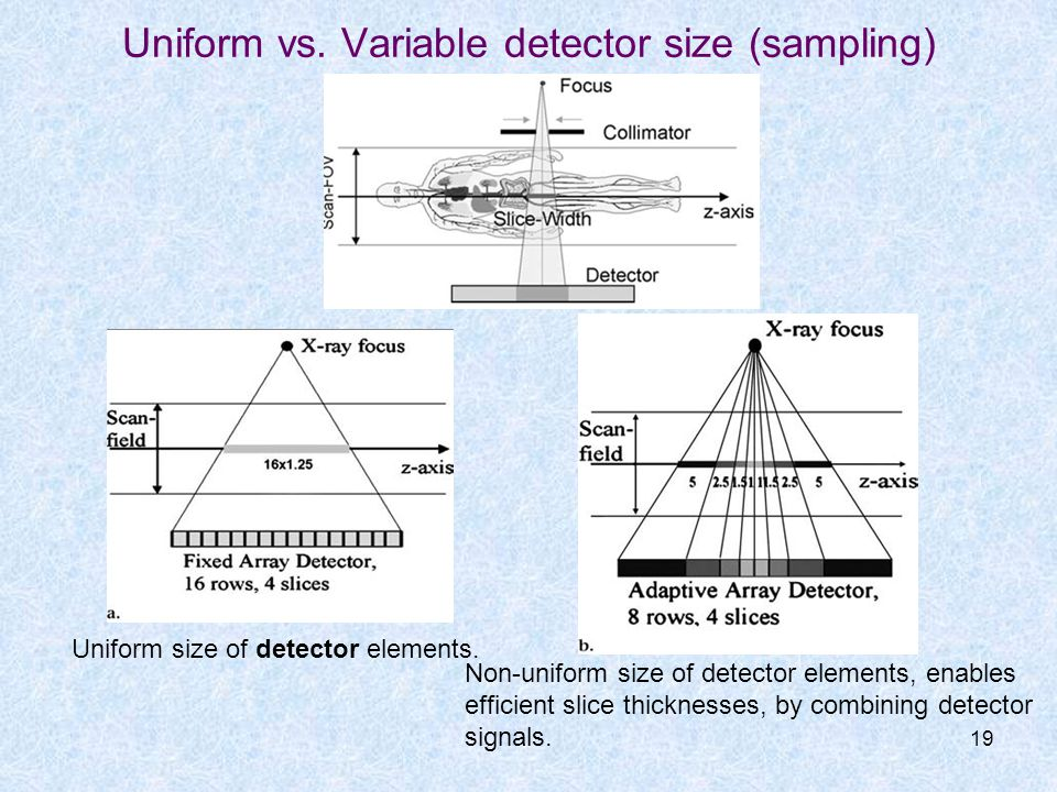 Uniform vs. Variable detector size (sampling)