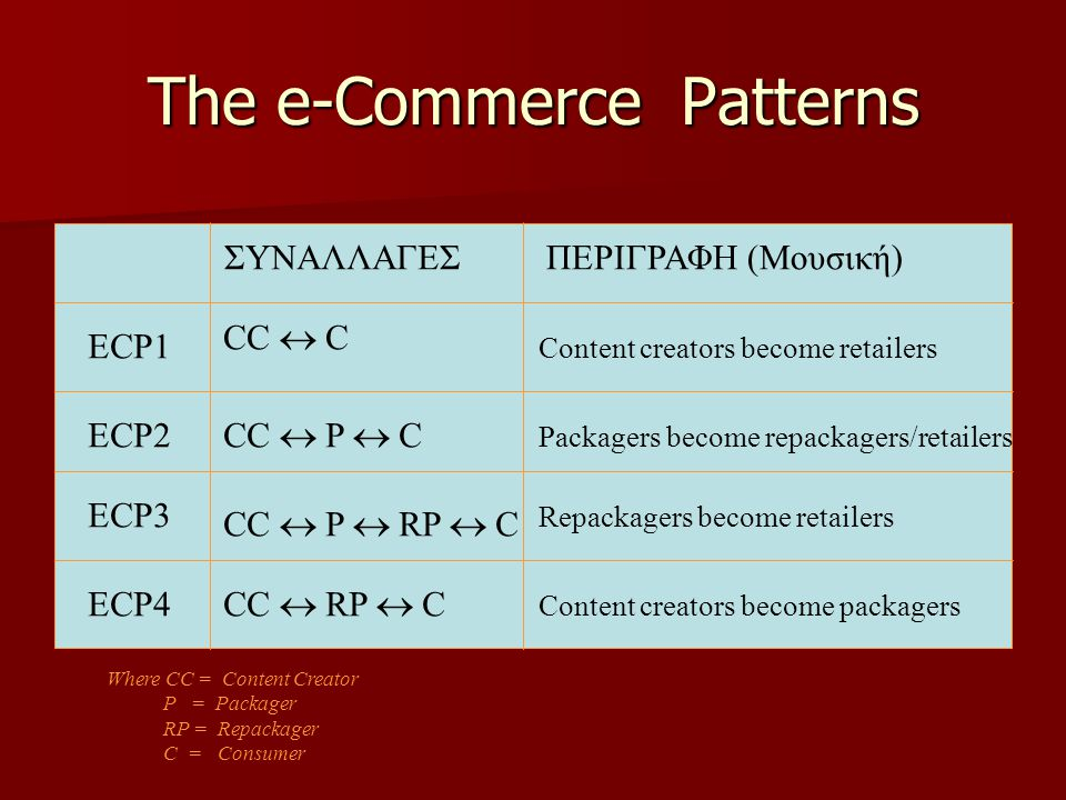 The e-Commerce Patterns