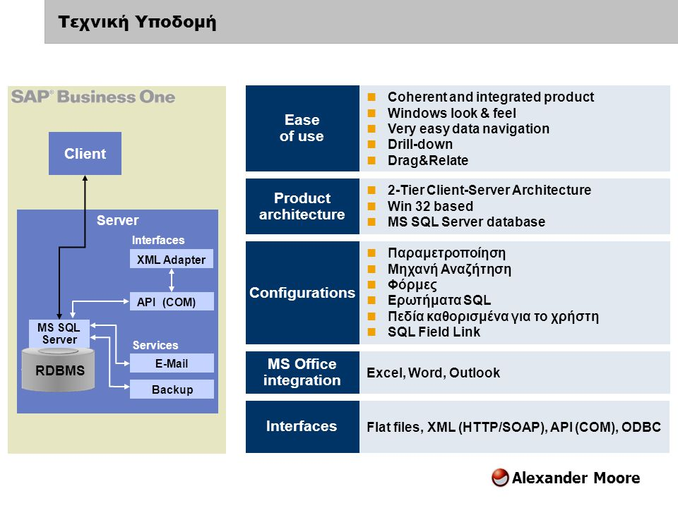 Τεχνική Υποδομή Ease of use Client Product architecture Configurations