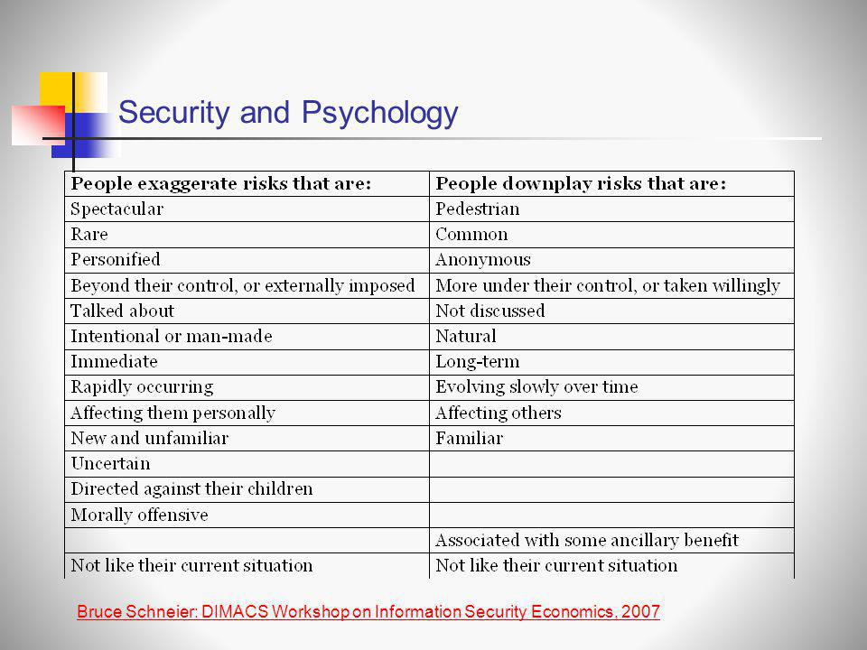 Security and Psychology