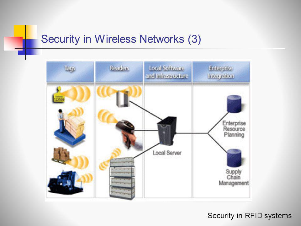Security in Wireless Networks (3)