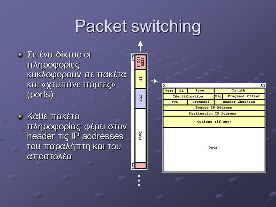 Packet switching Σε ένα δίκτυο οι πληροφορίες κυκλοφορούν σε πακέτα και «χτυπάνε πόρτες» (ports)