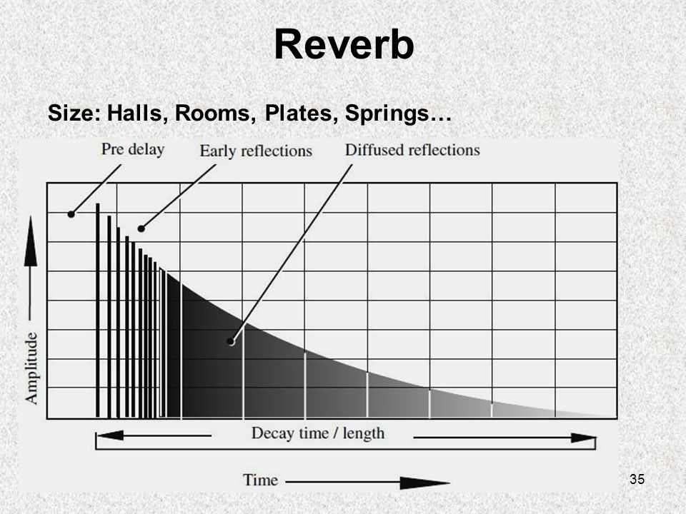 Reverb Size: Halls, Rooms, Plates, Springs…