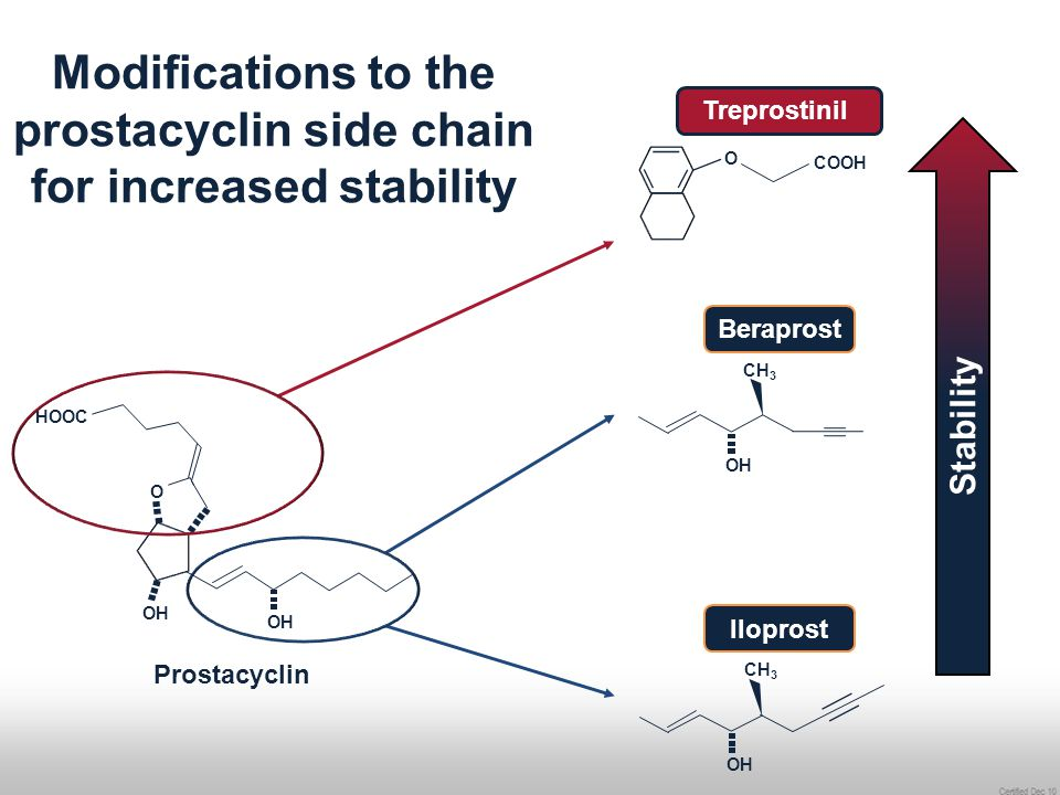 Modifications to the prostacyclin side chain for increased stability