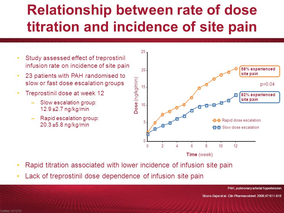 Relationship between rate of dose titration and incidence of site pain